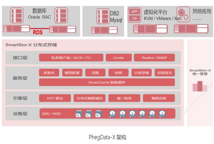 桌面云PhegD-X架构.jpg